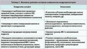 Таблетки при межпозвоночной грыже поясничного отдела